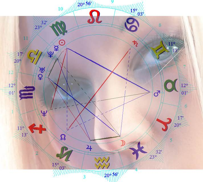 Astro Wiki Tanya Hansen Birth Chart And Personality Traits Zone