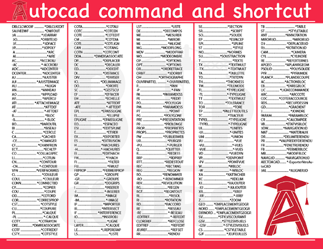Kumpulan Command AutoCad Yang Paling Sering Digunakan