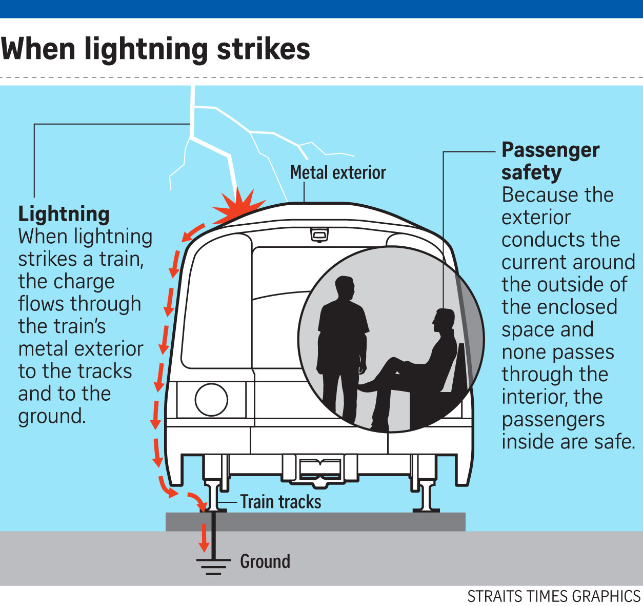 When lightning strikes a train, the charge flowed through the train's metal exterior to the tracks and to the ground.