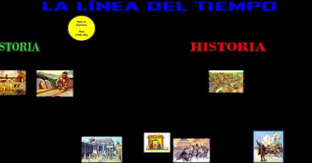 JHD Tu Musica: Linea De Tiempo
