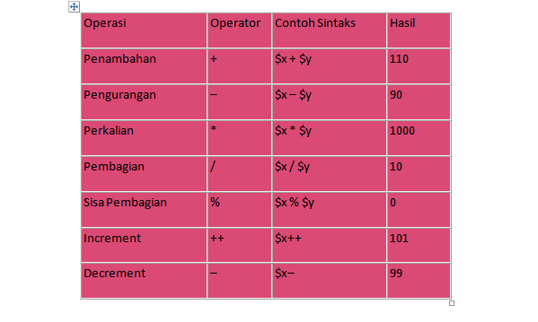 Menggunakan Operator Aritmatika pada Pemrograman PHP ...