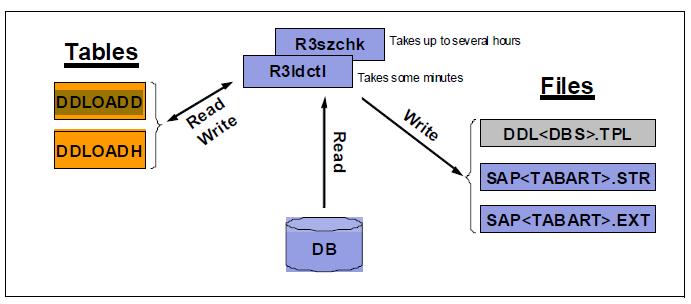 SAP BASIS Crew: Useful information for OS/DB Migration -5
