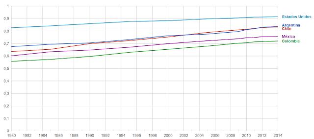 Indice de desarrollo humano (IDH) de Argentina y otros países