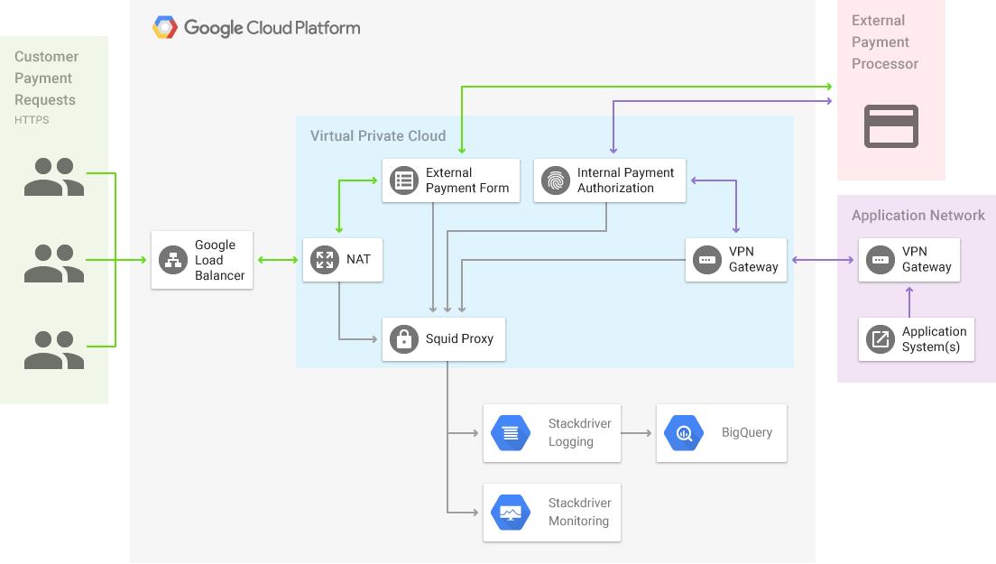Google Cloud Platform Blog A Simple Approach To Pci Dss Compliance