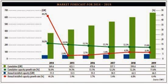Koreaviews Com ※ 보고서 2015 2019년 세계 풍력발전 시장 전망