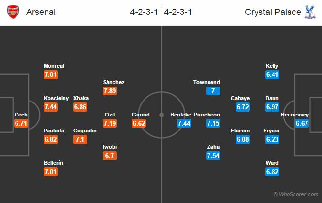 Possible Lineups, Team News, Stats – Arsenal vs Crystal Palace