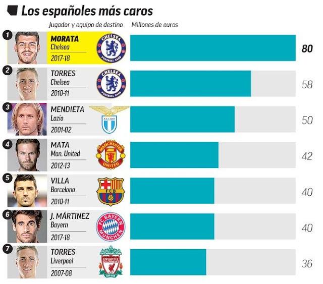 Los fichajes de jugadores españoles más caros de la historia