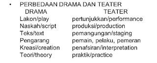perbedaan drama dengan teater,teater tradisional dan modern,pengertian teater dan drama,drama dan teater unimas,