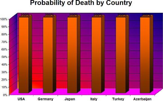 probability of death by country