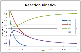 REACTION KINETICS