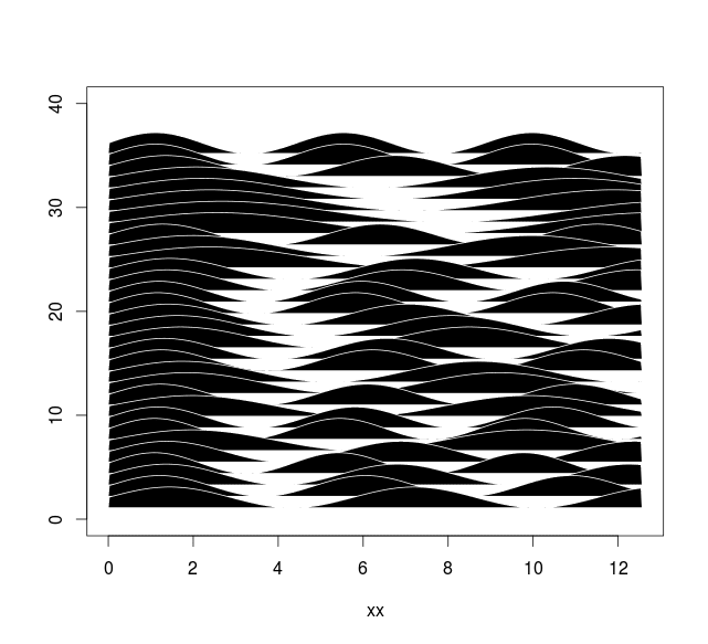 Interesting high contrast plots in R