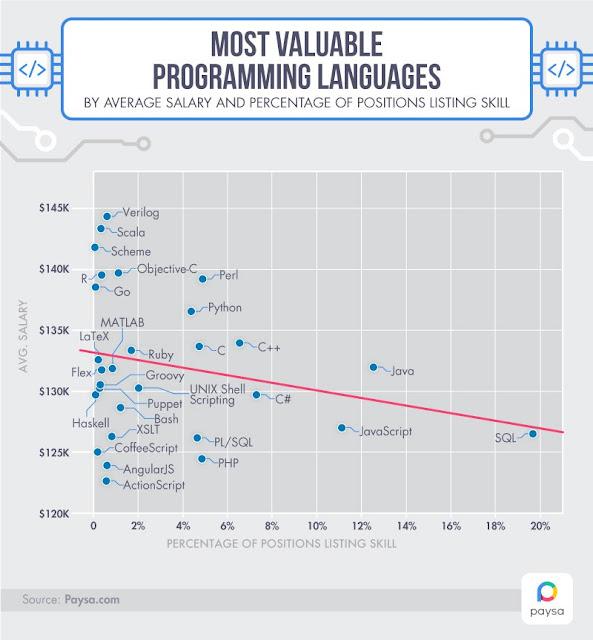 Bahasa Pemrograman Yang Paling DIBUTUHKAN TAHUN  3 Bahasa Pemrograman Yang Paling DIBUTUHKAN TAHUN 2018