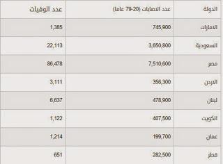 السكري في العالم العربي
