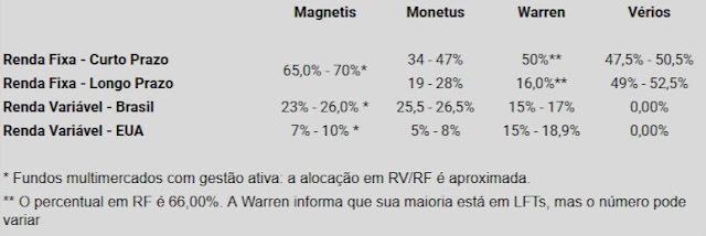 Acompanhe a rentabildade mensal das carteiras de investimentos nas gestoras digitais (Magnetis, Monetus, Warren e Vérios) e a performance de seus robôs de investimentos no rendimento do portfólio.
