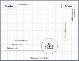 Cara Membuat Diagram Konteks Dengan Visio 2007