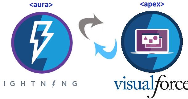 Salesforce Developer Guide: Lightning Component