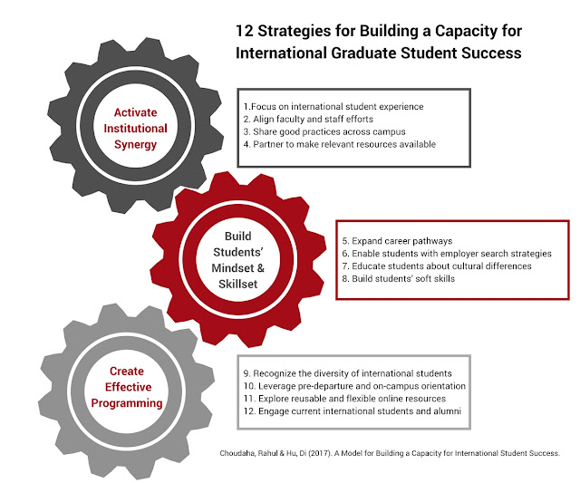 A model framework to support international student job internship success training resources