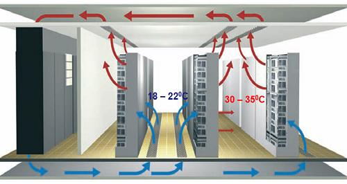 Mô hình tản nhiệt bằng máy lạnh