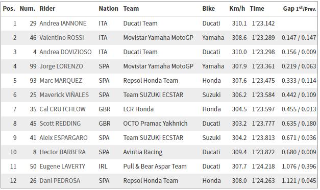 hasil kualifikasi motogp austria