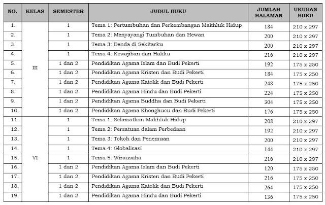 Keputusan Mendikbud Nomor 92 dan 93 / P / 2018 Tentang Penetapan Buku Kurikulum 2013, http://www.librarypendidikan.com/