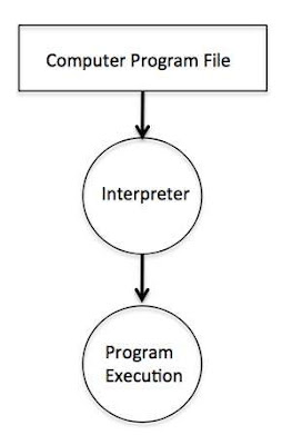 cara-kerja-interpreter