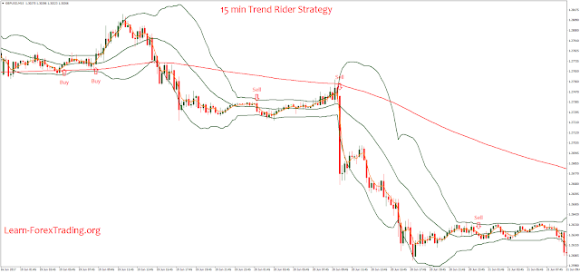 15 min Trend Rider Strategy