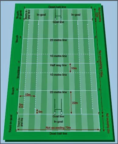 Ukuran Lapangan Rugby : ukuran, lapangan, rugby, Brein_keys:, September