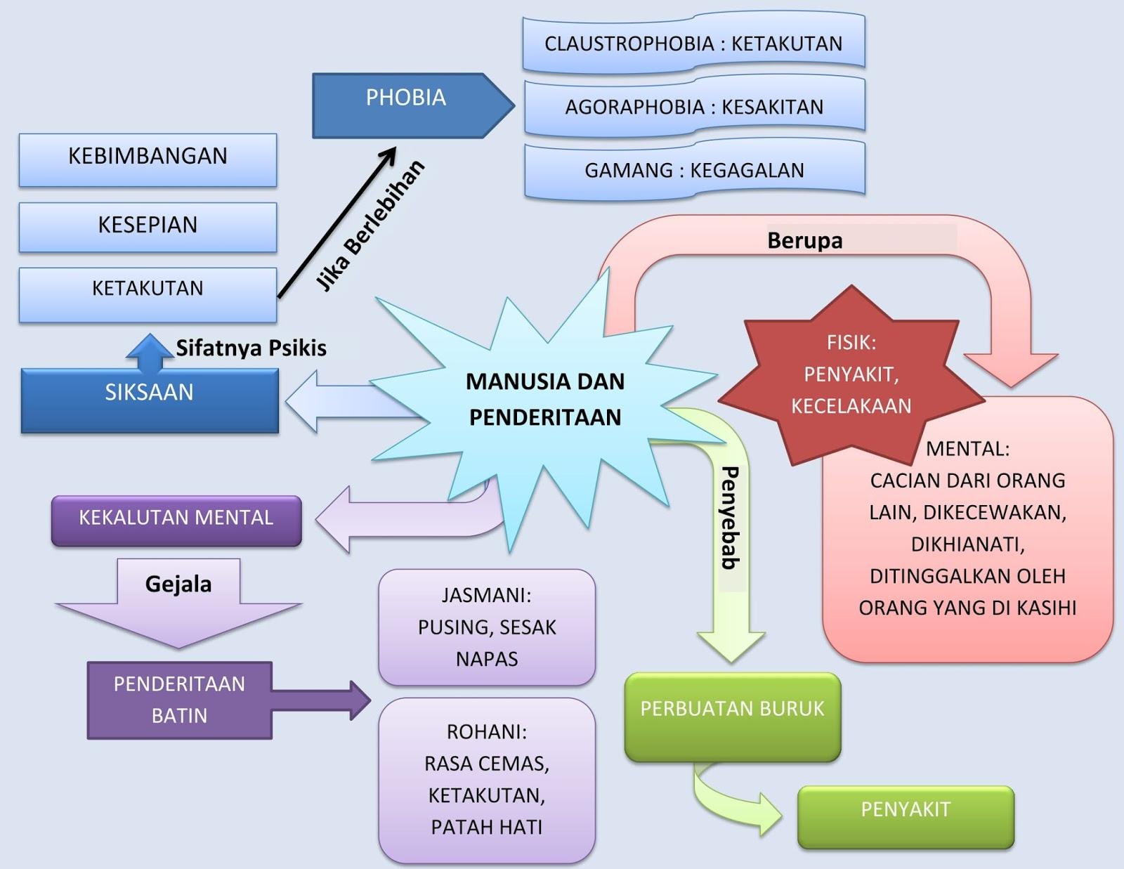 Mind Map Tentang Manusia dan Penderitaan