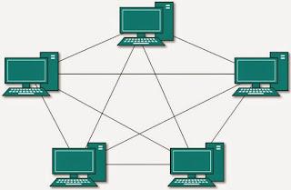 contoh topologi mesh