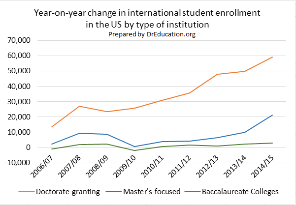 Carnegie Classification, Doctorate-granting, Master's focused, Baccalaureate College Foreign Students Data