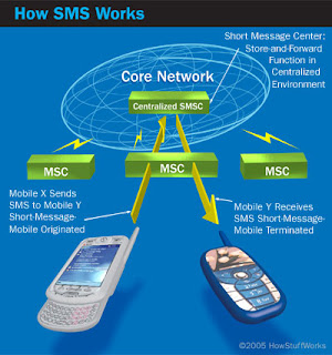 kali ini admin akan membahas apa sih yang dimaksud dengan SMS itu yang sesungguhnya Pengertian Short Message Service (SMS)