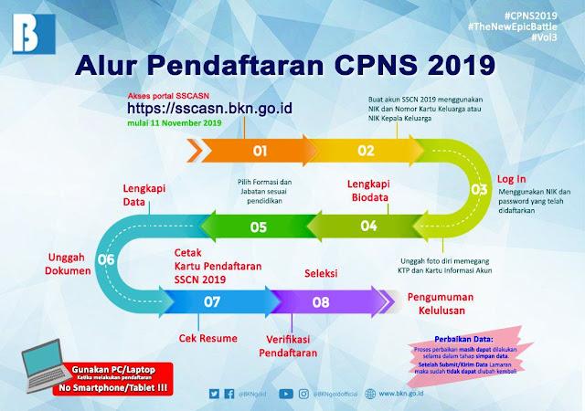 Pelamar Kategori P1/TL CPNS Tahun 2018
