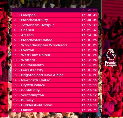 Klasemen Liga Inggris Pekan 17