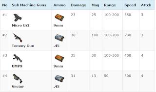 Senjata Terkuat PUBG Mobile dengan Damage paling Sakit
