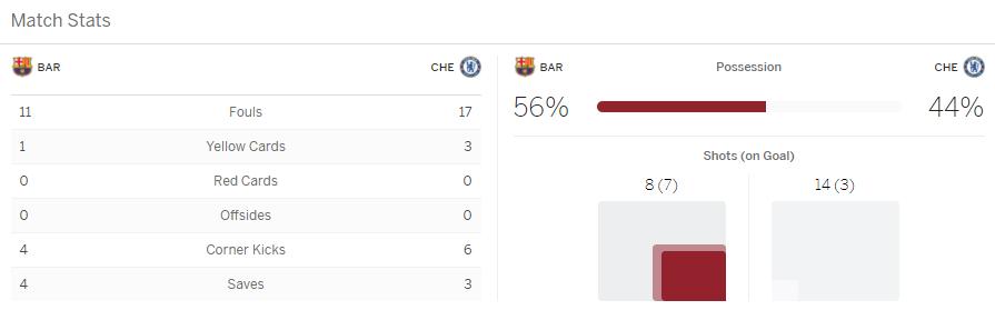 แทงบอล ไฮไลท์ เหตุการณ์การแข่งขัน บาร์เซโลน่า vs เชลซี