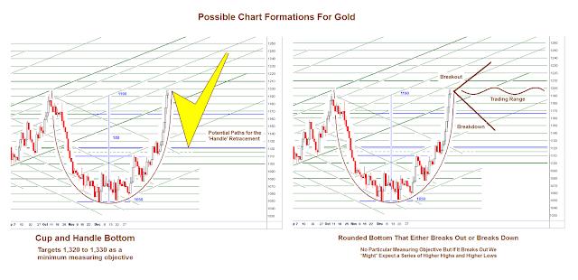prix de l'or, de l'argent et des minières / suivi 2015 et ultérieurement - Page 5 Cupandhandle