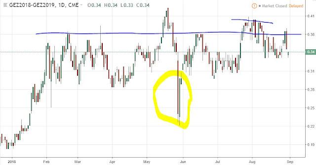 Eurodollar Spread Dec18-Dec19, Daily, Source: TradingView