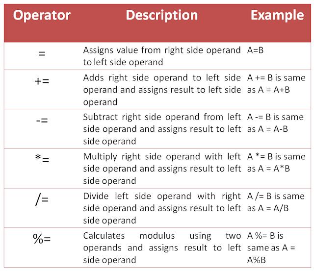 Assignment operators in java