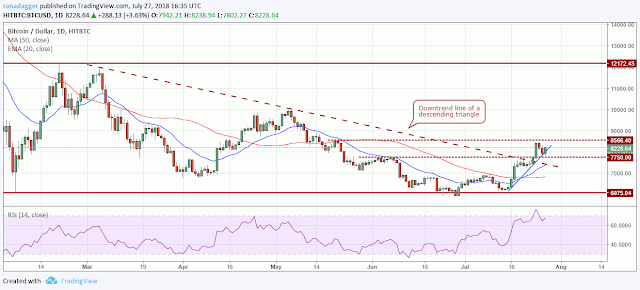 Bitcoin Price Analysis July 27