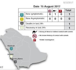 http://www.moh.gov.sa/en/CCC/PressReleases/Pages/statistics-2017-08-15-001.aspx