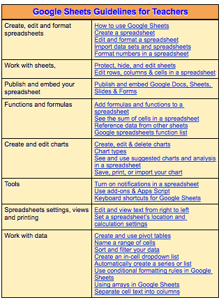 Everything Teachers Need to Know to Create, Edit and Share ...
