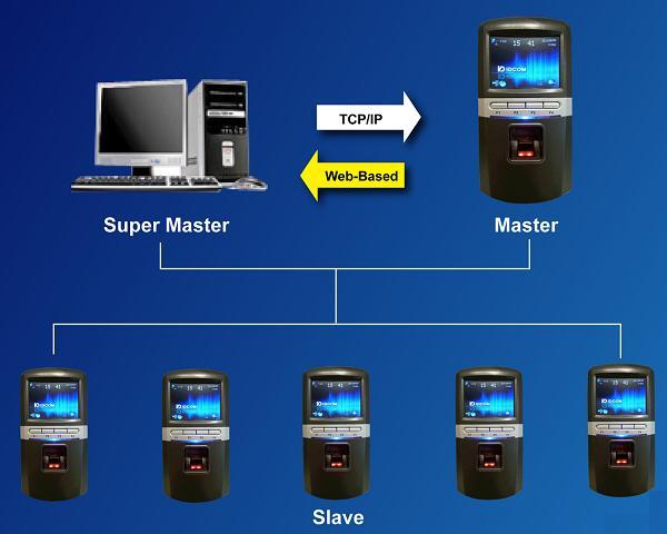 D3 - Digital Data Dimensions: Web Attendance System D3