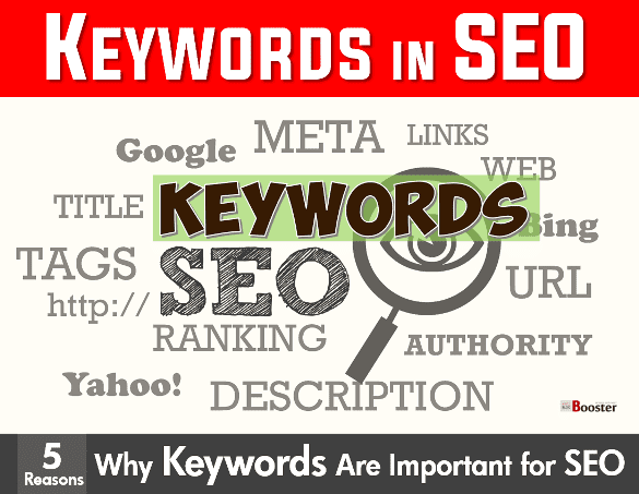 What are Keywords in SEO
