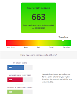 My credit score in February 2017