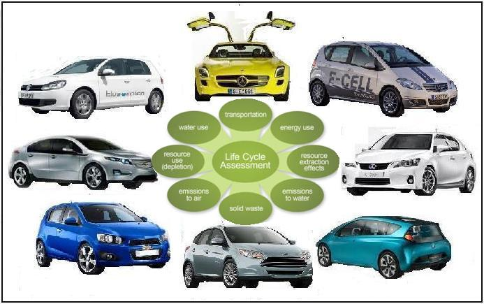 Essing The Environmental Impact Of Electric And Hybrid Vehicle Production