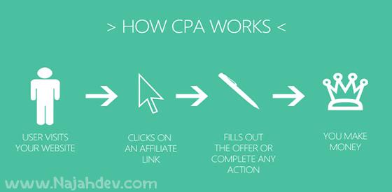 كيف تتم عملية الربح من CPA !