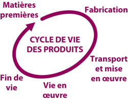 Analyse de cycle de vie de ponts