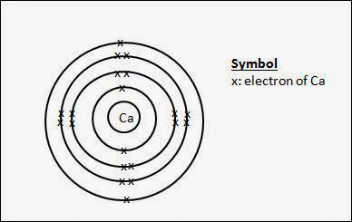 Secondary School Chemistry: Drawing dot and cross diagrams, showing all electrons