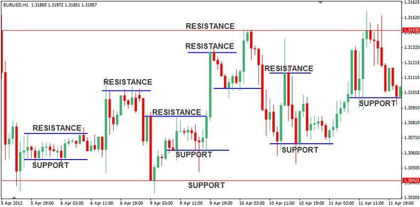 5 minute chart forex strategy