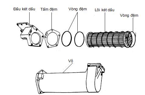 Két dầu kiểu ống